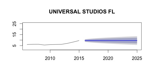 universalforecast